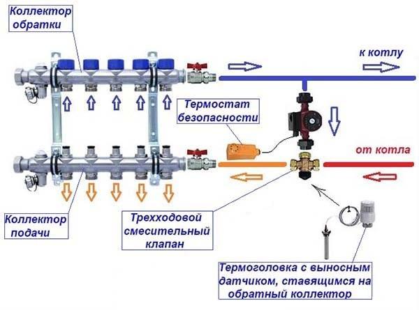 Sanitär Sanft Thermische Elektrische Antrieb Wasser Separator Temperatur Regelventil Für Verteiler Modernes Design Heimwerker